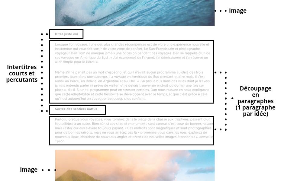 Hiérarchisation d'un article pour le web